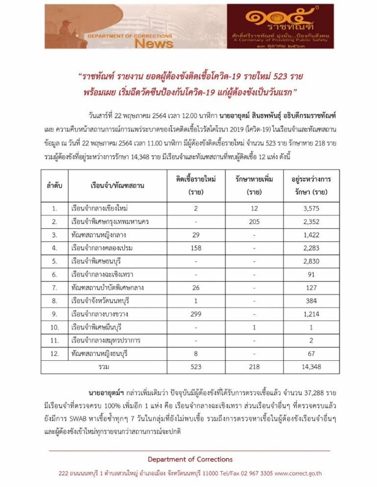 ผู้ต้องขังติด COVID-19 เพิ่ม 523 คน กำลังรักษาตัว 14,348 คน