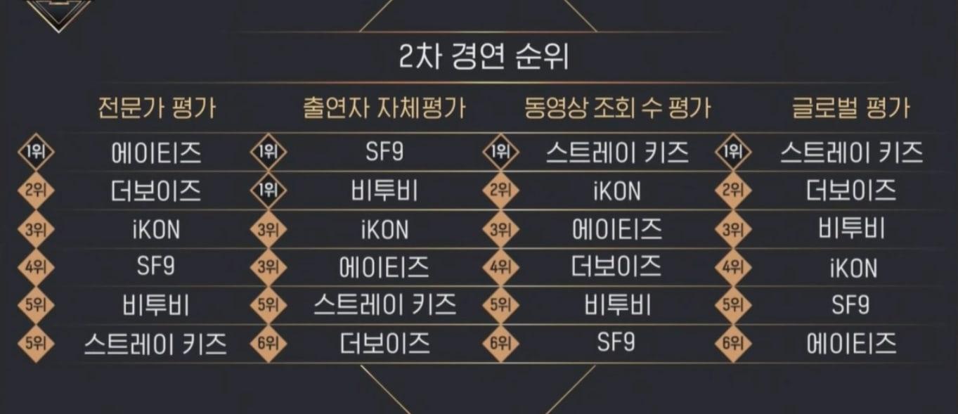 Kingdom-Round-2-Results