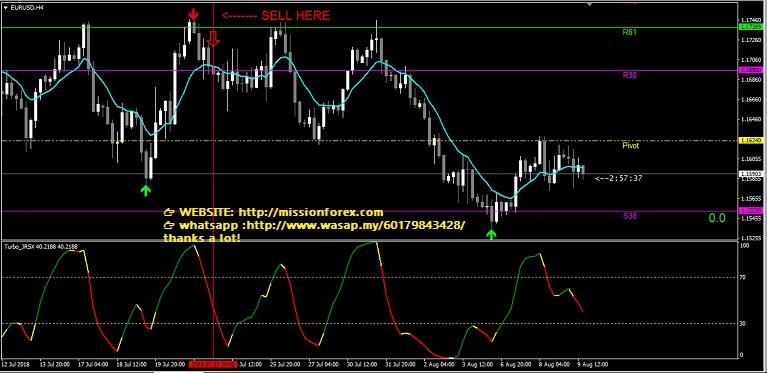 Trend reversal System NOT REPAINT(BONUS Alpha Trader Method indicators)
