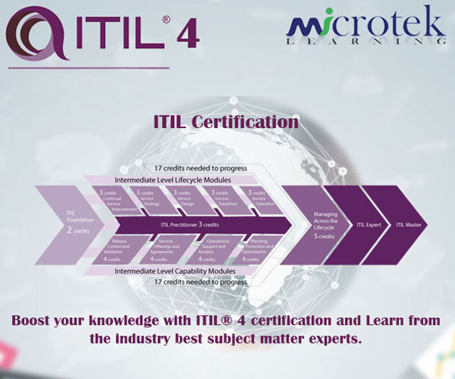 ITIL provides an easy to incorporate end-to-end IT/digital operating model for the smooth delivery and operation of tech-enabled services/products. The deeper insights help the IT teams to formulate and implement a more competitive business strategy. http://bit.ly/2mV9rWt