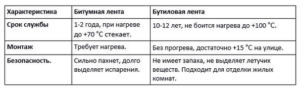 Таблица отличий бутиловой ленты от битумной