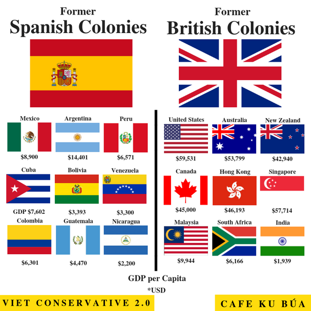 spanish-vs-british