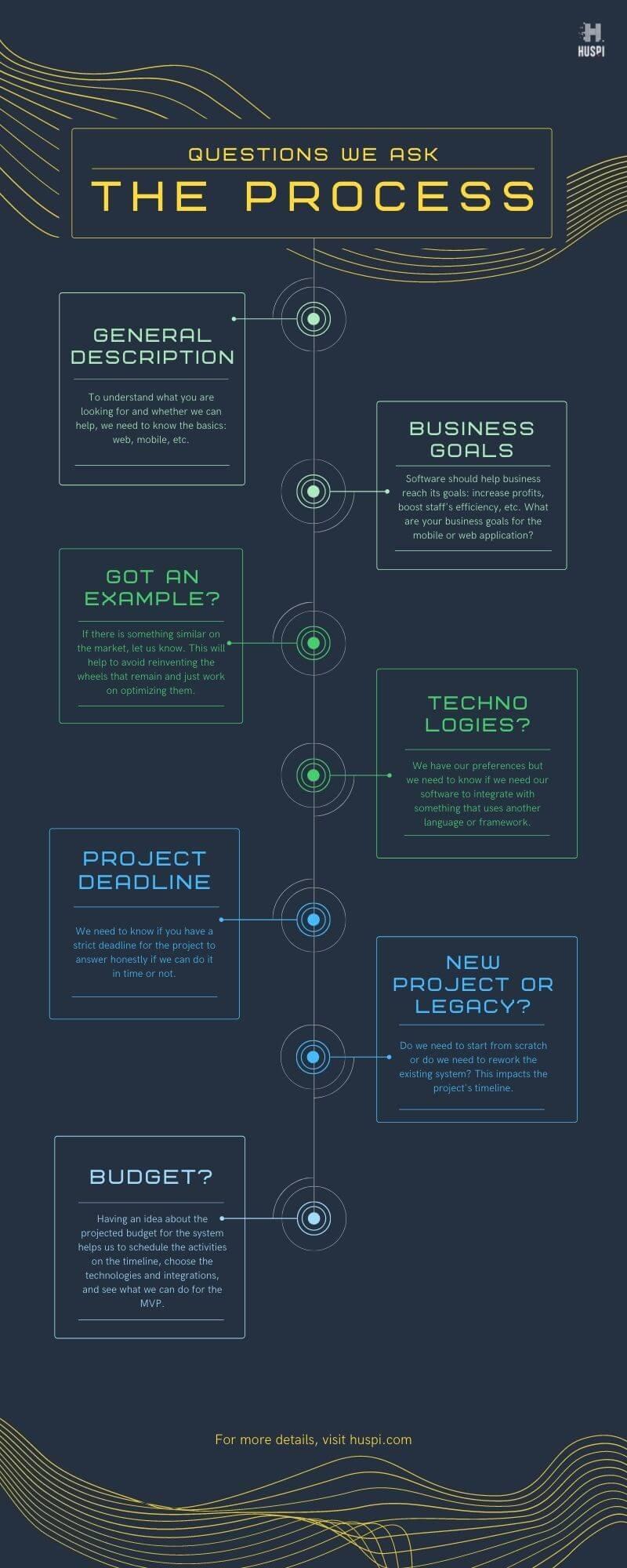 Project Management Questions Business Process Budget Timeline Deadline