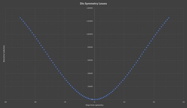 "Dis-Symmetry-Losses"" border=""0"