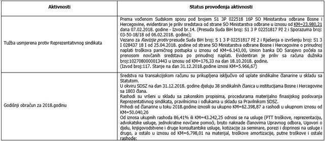 Izvjestaj-o-radu-za-2018-3
