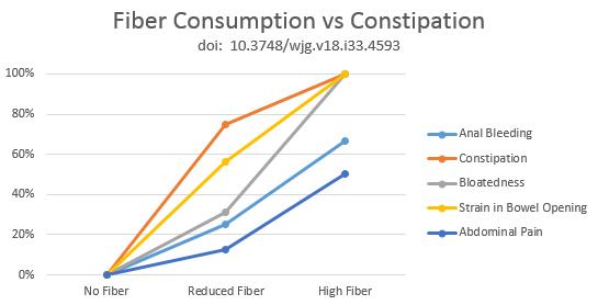 fiber consumption vs constipation