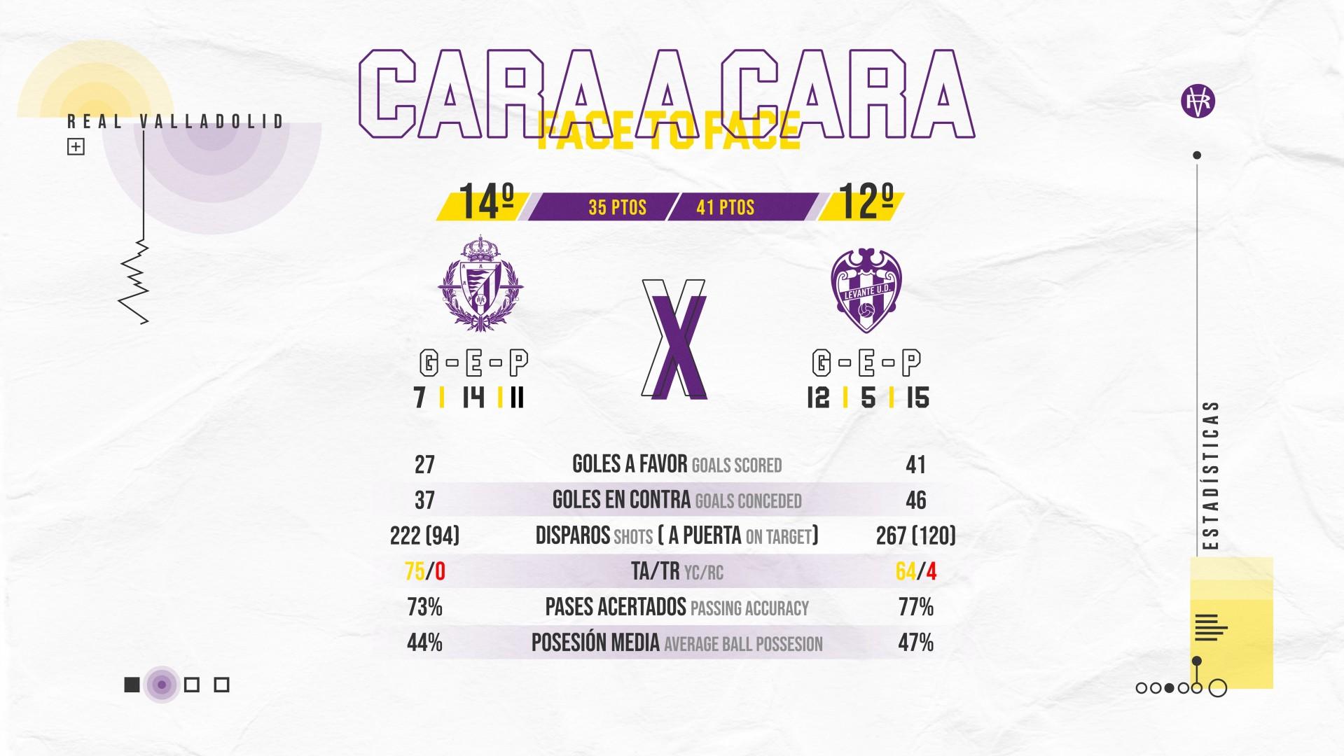 Real Valladolid C.F. - Levante U.D. Miércoles 1 de Julio. 22:00 Face-To-Lev