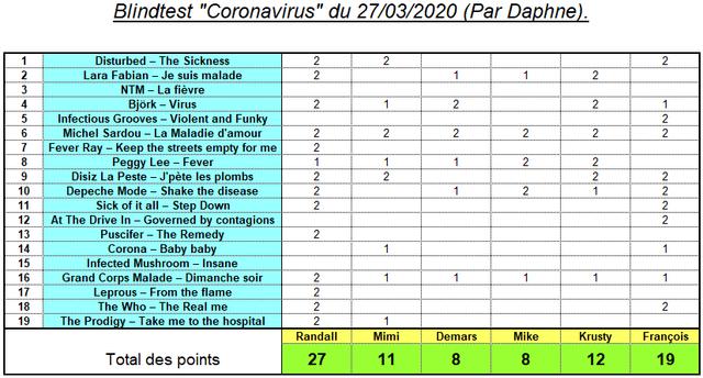 https://i.ibb.co/RvWw0B9/Score-BT-Coronavirus.png