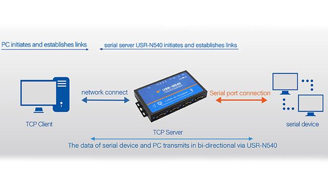 USR-N540-004