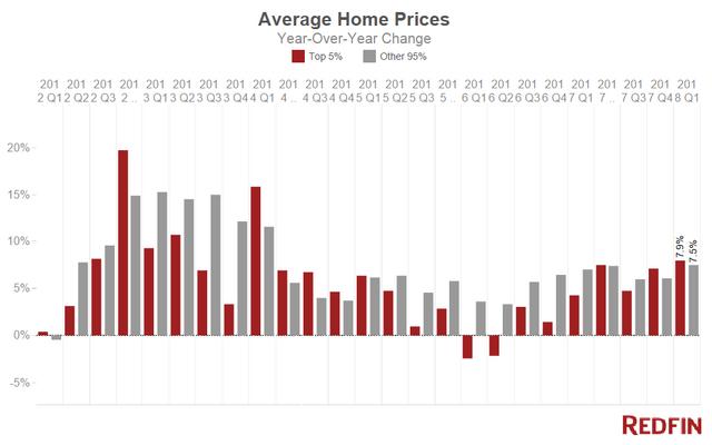 Average Home Prices Q12018 1