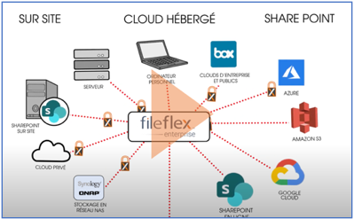 video de présentation de FileFlex