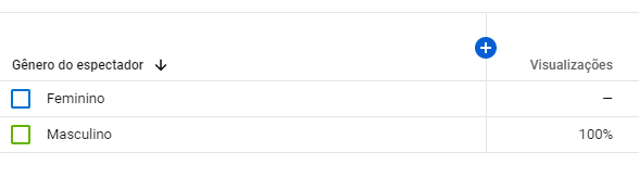 Análise estatística do youtube (Busca de seguidores) 4
