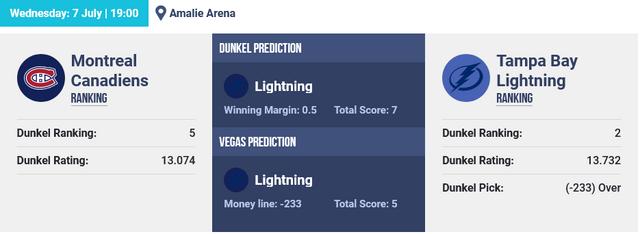 Screenshot-2021-07-07-at-06-28-01-NHL-Hockey-Picks-The-Dunkel-Index