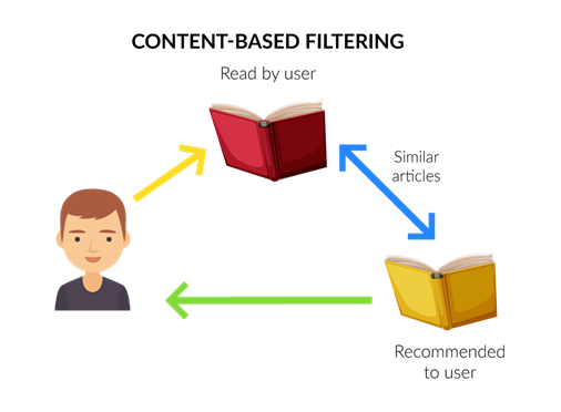 Content based recommendation filtering