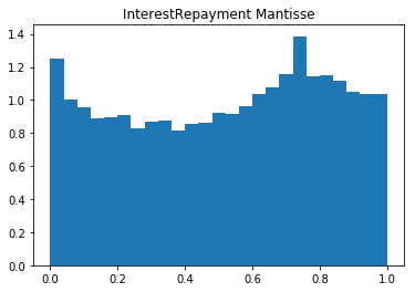 Interest-Repayment-Mantisse