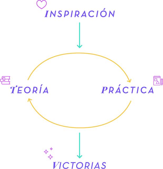 victoria147-metodologia-1x1
