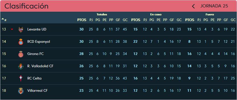 R.C.D. Espanyol - Real Valladolid. Sábado 2 de Marzo. 13:00 Clasificacion-jornada-25