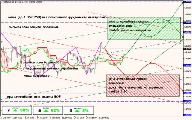 Аналитика от ForexChief - Страница 15 03-02-20-GBPUSD