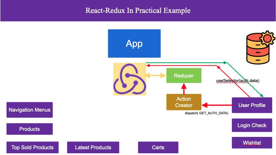 7-Redux-Component-communication