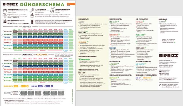 d-ngeschema-bio-bizz