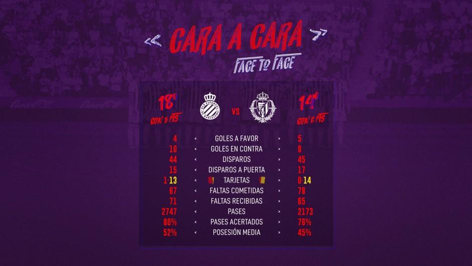 R.C.D. Espanyol - Real Valladolid C.F. Domingo 29 de Septiembre. 12:00 11139n-CARA-A-CARA-CASTELLANO
