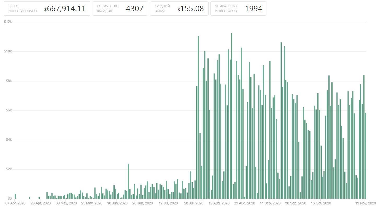 статистика вкладов в битстил по хайплогу