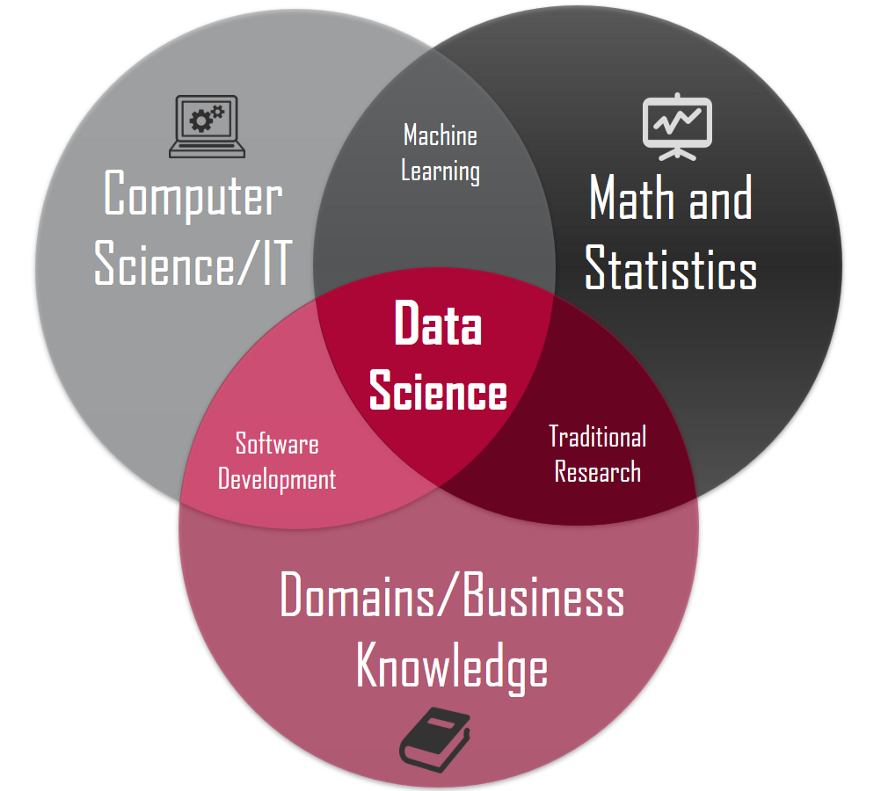data-science-venn-diagram