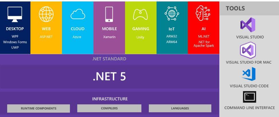 Visual studio Introducing .NET 5 and .NET Core is the Future of .NET