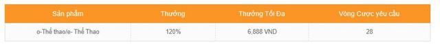 LETOU TẶNG 120% THƯỞNG CHÀO MỪNG TẠI THỂ THAO LÊN ĐẾN 6,888VND 120