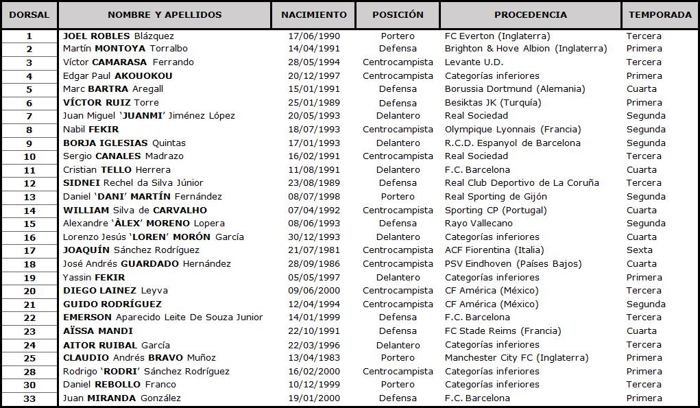 Clasificación LaLiga Santander 2020-2021 TABLA-Betis-DEF