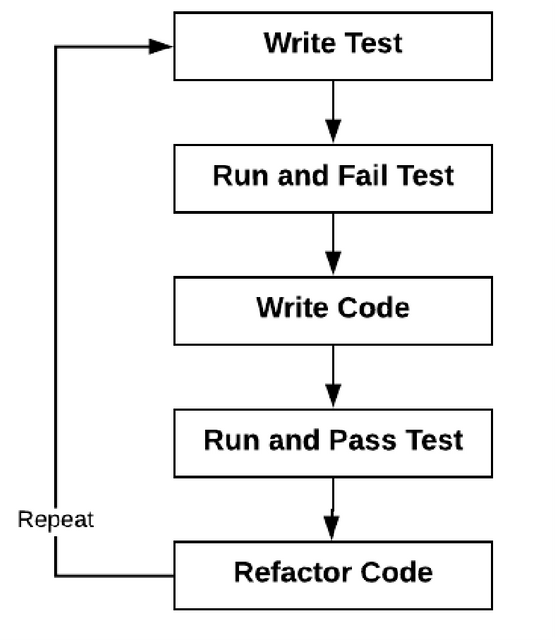 Step-by-step process of TDD