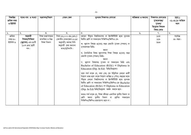 BPSC Assistant Teacher Job Circular page 008