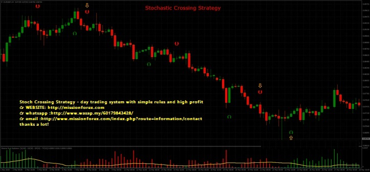 Stoch Crossing Strategy - day trading system with simple rules and high profit