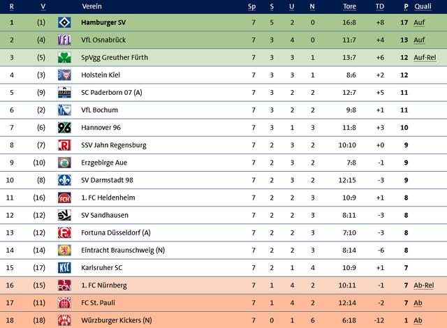 2020-11-19-11-24-00-Fu-ball-Ergebnisse-und-Tabellen-Spieltag-Tabelle-2-Bundesliga-Fu-ball