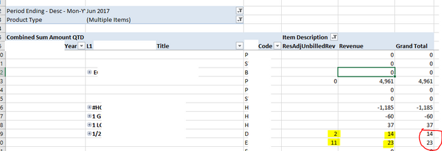Why doesn't the grand total in this power pivot table sum