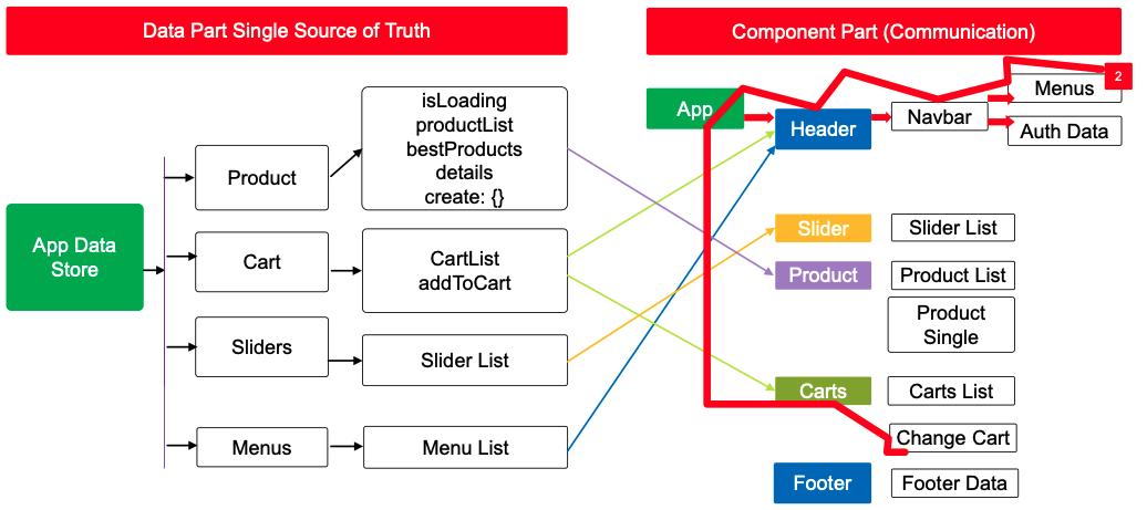 4-Change-Cart-Data