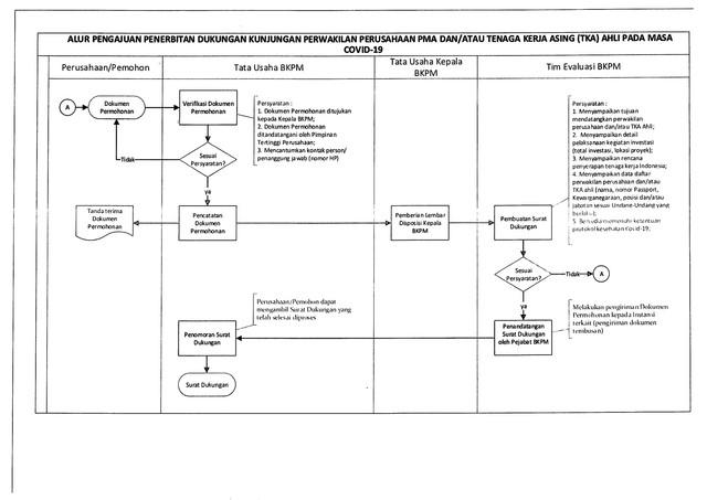 8-Pengumuman-Alur-Pengajuan-Dokumen-Permohonan-PMA-dan-TKA-Ahli-3