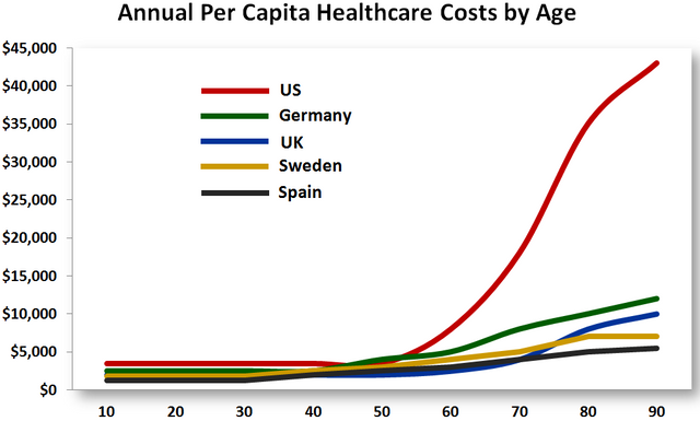 Healthcosts-BYage.png