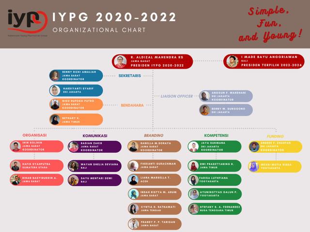 Struktur-IYPG-Bendahara-Updated