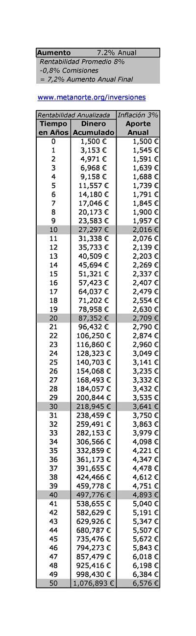 Millonario con 125 al mes 1 opt