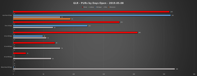 2019-05-08-GLR-PUR-Report-PURs-by-Days-Open-Chart
