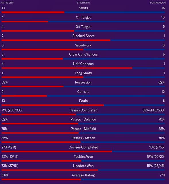v-shalke-stats
