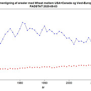 US-Canada-vs-Vest-Europa-areal-med-Wheat