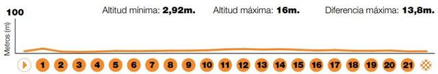 altimetria-medio-maraton-travelmarathon-es