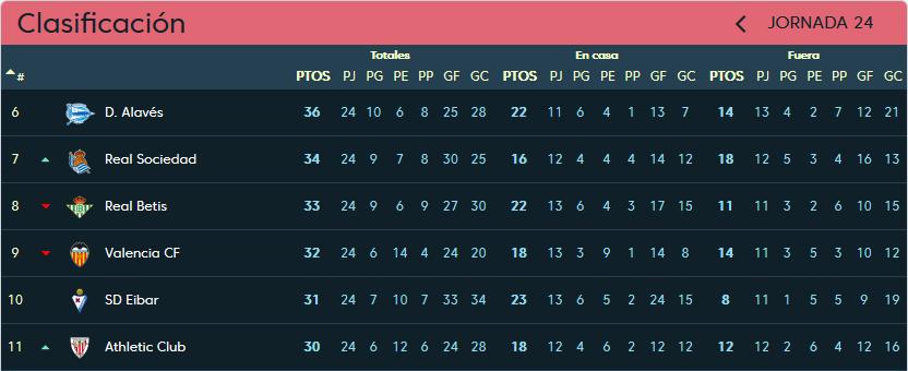 Real Valladolid - Real Betis Balompié. Domingo 24 de Febrero. 18:30 Clasificacion-jornada-24