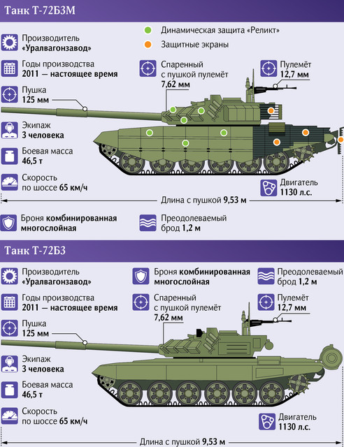 T-72 ΜΒΤ modernisation and variants - Page 27 06-72-3-01