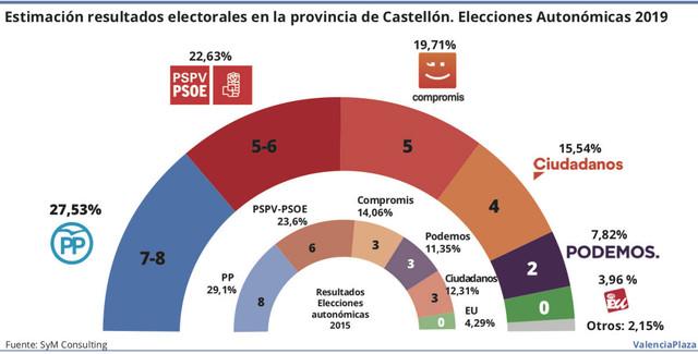 resultadoselectorales Castello for Crop