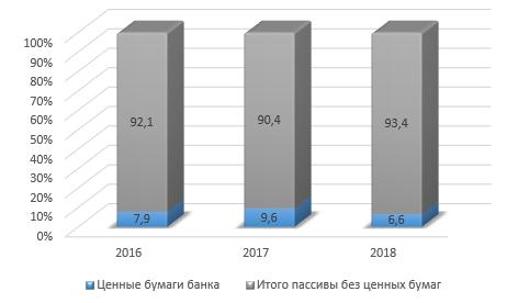 Рисунок 2 – Доля ценных бумаг в составе пассивов ОАО «АСБ Беларусбанк», %