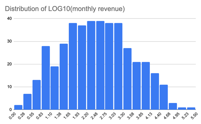 log distribution