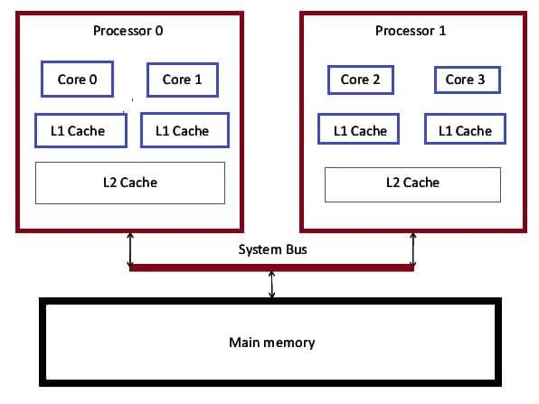 Architecture of Multicore processor